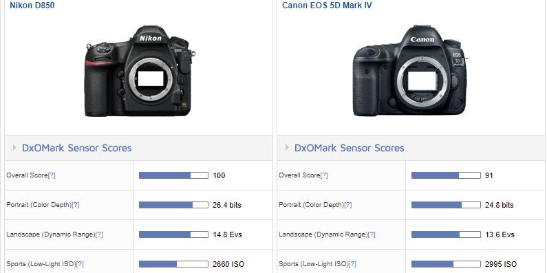nikon d850 vs canon 5d mark iv dxomark